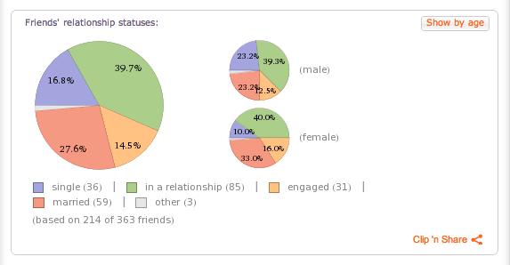 facebook statistik- förhållanden
