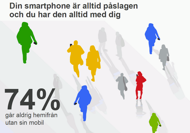 smartphone användandet