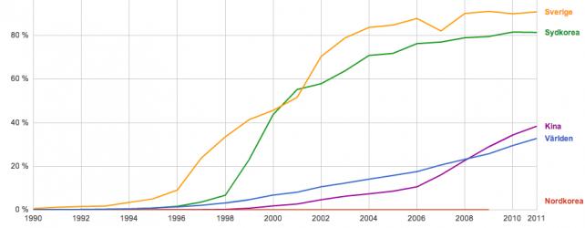 internetanvändningen i världen